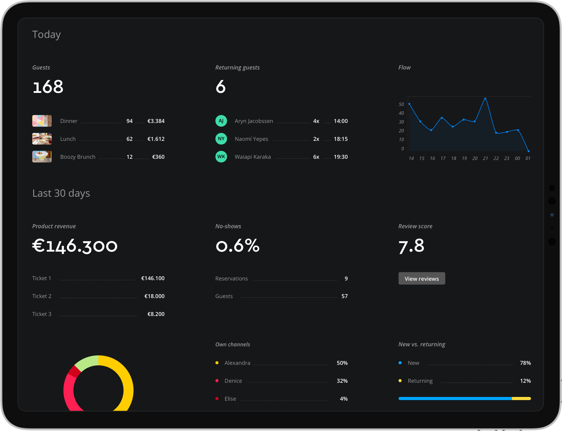 View all important reservation metrics on the Formitable Dashboard